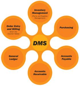 Car Dealer Management System