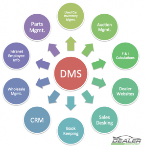 Car Dealer Management System